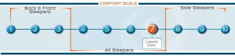 Comfort-Scale-Spec-2